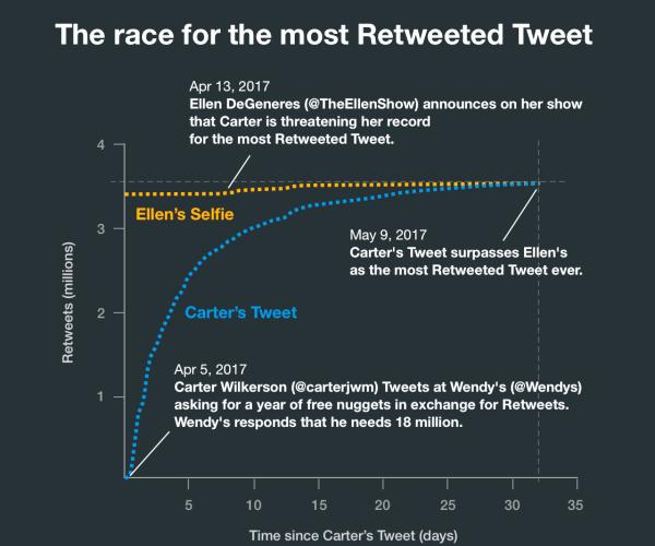 #NuggsforCarter es el Tweet más Retwitteado en la historia