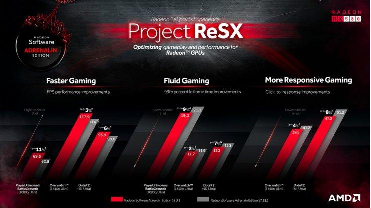 Radeon Software ofrece un rendimiento más rápido y fluido en los títulos más populares de eSports con el proyecto ReSX de AMD