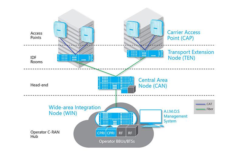 CommScope y Nokia se unen para reducir la complejidad de la solución DAS activa