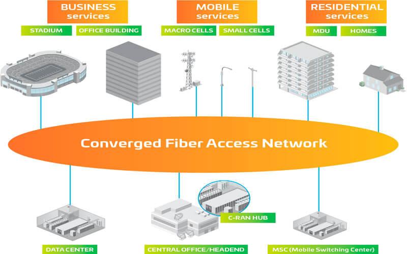 4 aspectos fundamentales de la convergencia entre oficinas centrales y los centros de datos