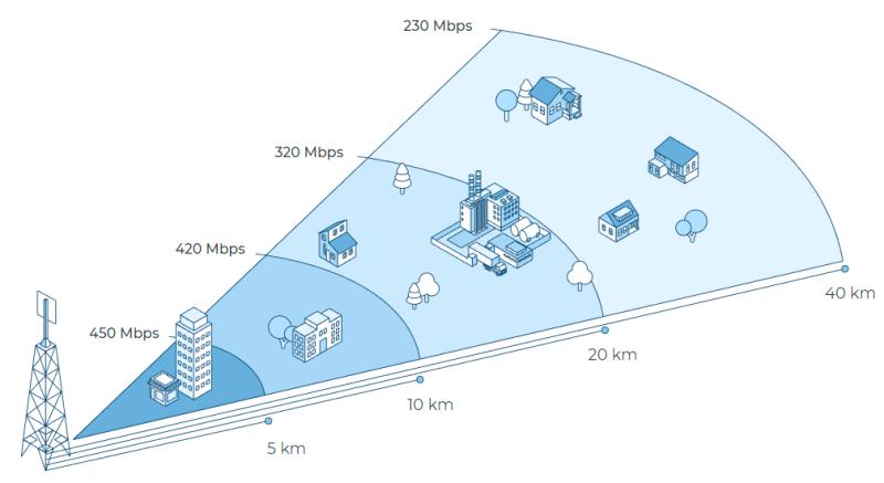 Infinet Wireless presentará sus soluciones de acceso inalámbrico fijo en Wispapalooza 2019