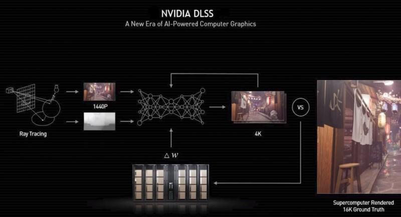 GTC 2021: Unity añade soporte de NVIDIA DLSS a su motor de juegos